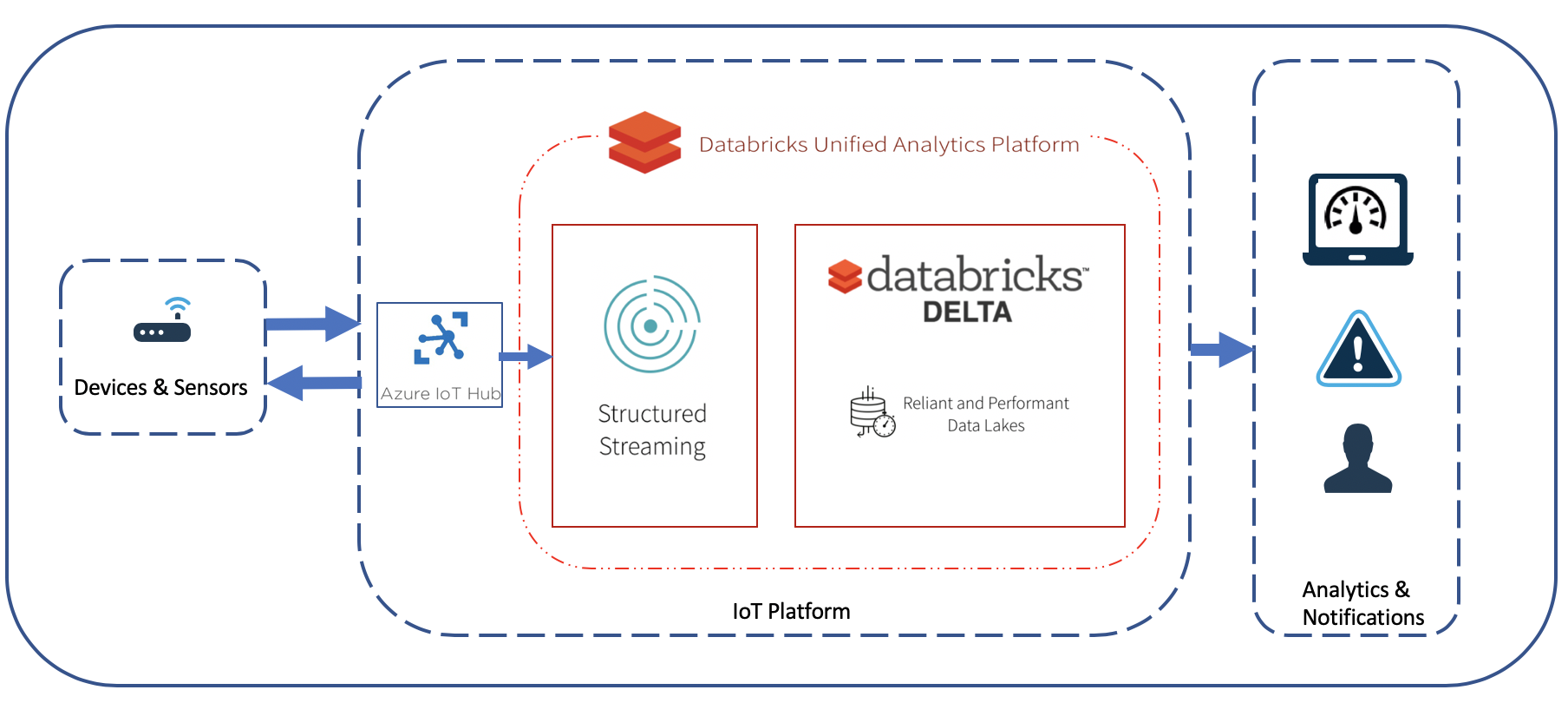 Stream IoT sensor data from Azure IoT Hub into Databricks